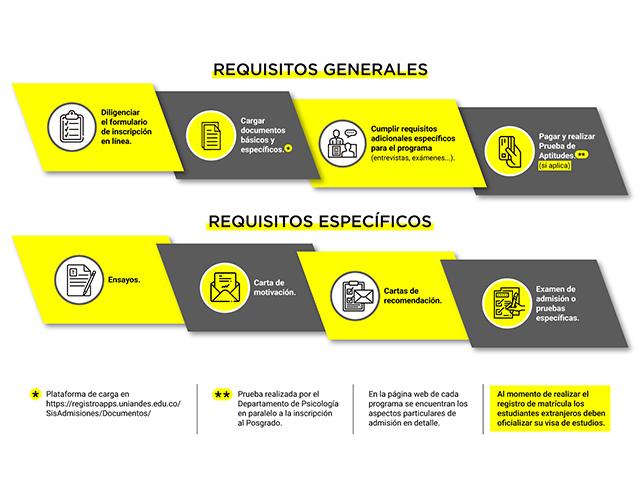 Proceso de Inscripción de posgrado para internacionales