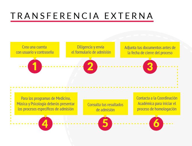 Admisión Transferencia Externa